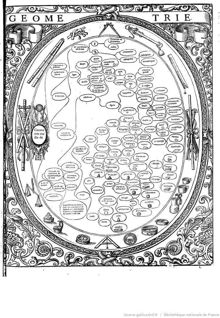 """GÉOMÉTRIE  """"Tableaux accomplis de tous les arts libéraux"""" par M. Christofle de Savigny"""