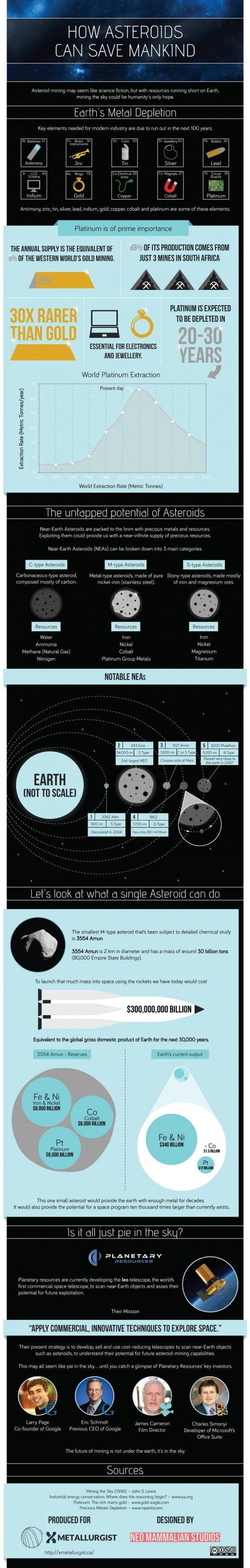 How asteroids can save mankind (or why asteroid mining will be necessary)