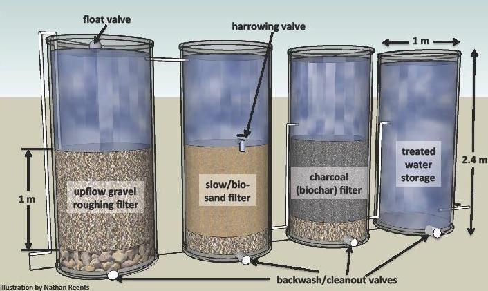 Water Filtration By Biochar System Courtesy Of Nathan