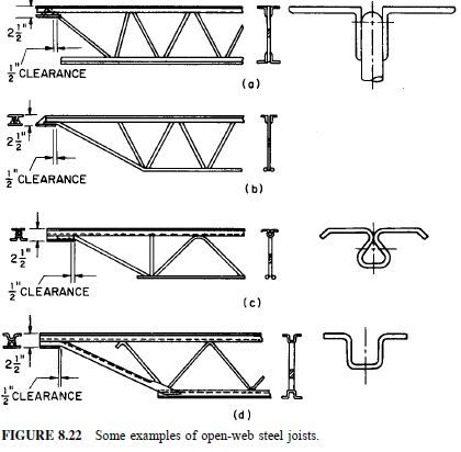 FIGURE 8.22 Some examples of open-web steel joists