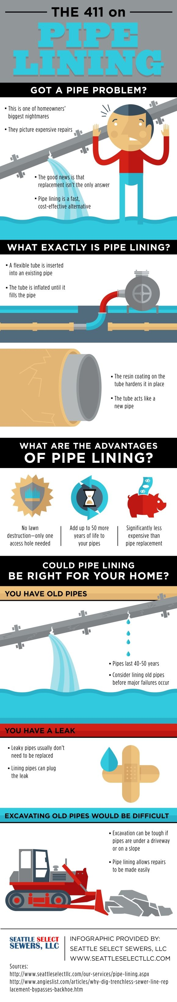 64 best plumbing images on pinterest plumbing easy diy and what is pipe lining a flexible tube is inserted into an existing pipe and inflated solutioingenieria Images