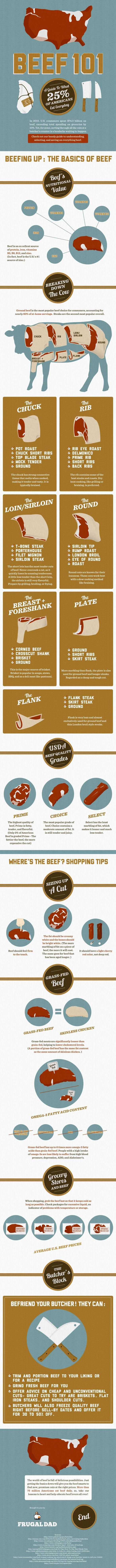 Get to know the different cuts of beef (infographic)