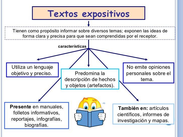 Textos Expositivos Un Texto Expositivo Es Una Clase De Modalidad Text Ejemplo De Texto Expositivo Texto Instructivo Para Niños Instructivos Para Niños