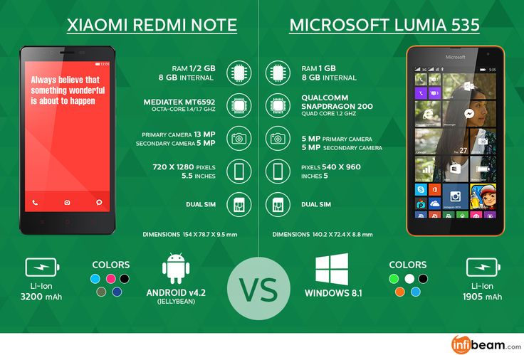 #Xiaomi #RedmiNote vs #Microsoft #Lumia535: Make A Smart Choice : Xiaomi Redmi Note and Microsoft Lumia 535 have released around the same time and critics have already started comparing the two models.