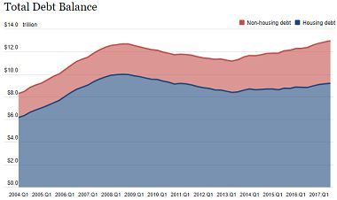 Total Household Debt Increases, Delinquency Rates Of Several Debt Types Continue Rising