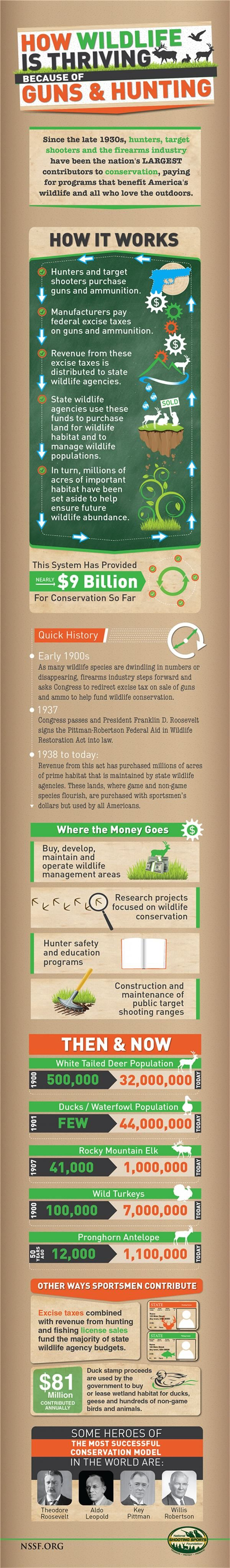 The North American Model of Wildlife Management makes conservation a commercially viable endeavor with a huge public support base that would otherwise not exist. For more information google seven sister of wildlife management - foundational principles of the model that allowed these systems to exist.