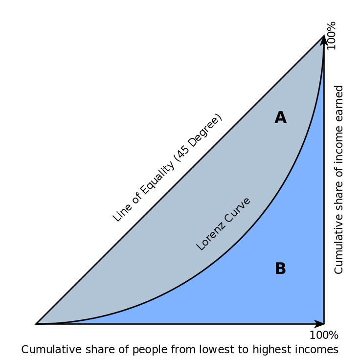 Graphical representation of the Gini coefficient The graph shows that the Gini coefficient is equal to the area marked A divided by the sum of the areas marked A and B, that is, Gini = A / (A + B). It is also equal to 2A and to 1 - 2B due to the fact that A + B = 0.5 (since the axes scale from 0 to 1).