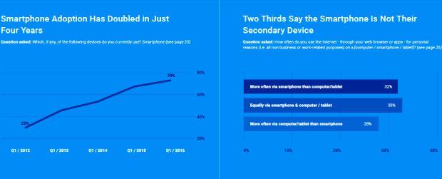 53% dintre romani folosesc un smartphone, anunta Google Romania