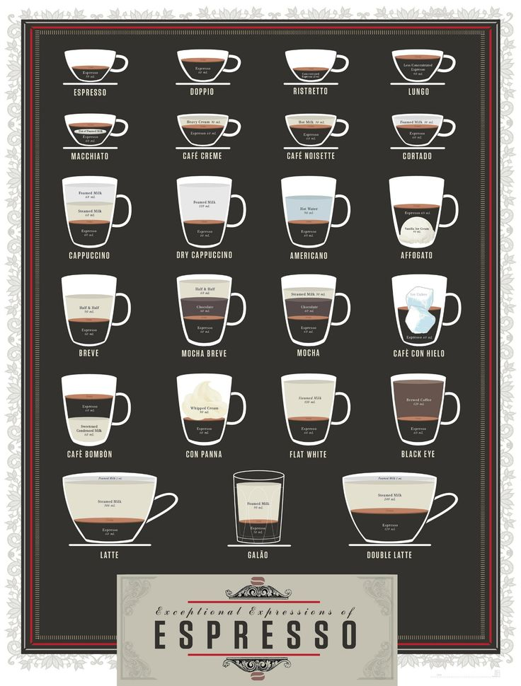 A look at 23 different #styles of #coffee each one beginning with #espresso - Find out more: http://www.finedininglovers.com/blog/food-drinks/styles-of-coffee-explained/
