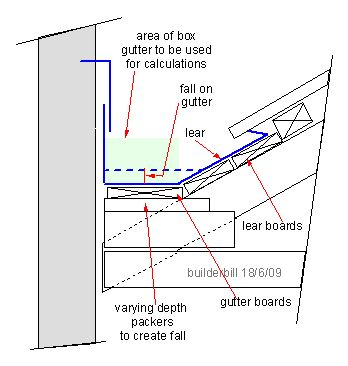 Parapet gutter google search toland water system for Parapet roof design pictures