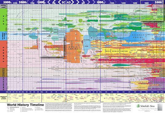 Basic World History Timeline | World History Timeline Posters