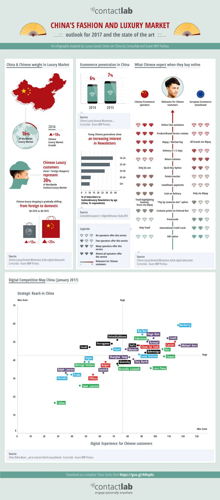 China's Fashion and Luxury Market: some market figures and key findings of the reports by Contactlab-Exane BNP Paribas