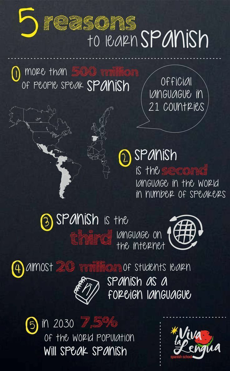 Why learn Spanish- for my students #learnspanishforadults #learnspanishforkidsteaching