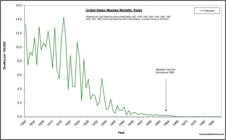 Measles Mortality Rates Timeline and Vaccine Introduction