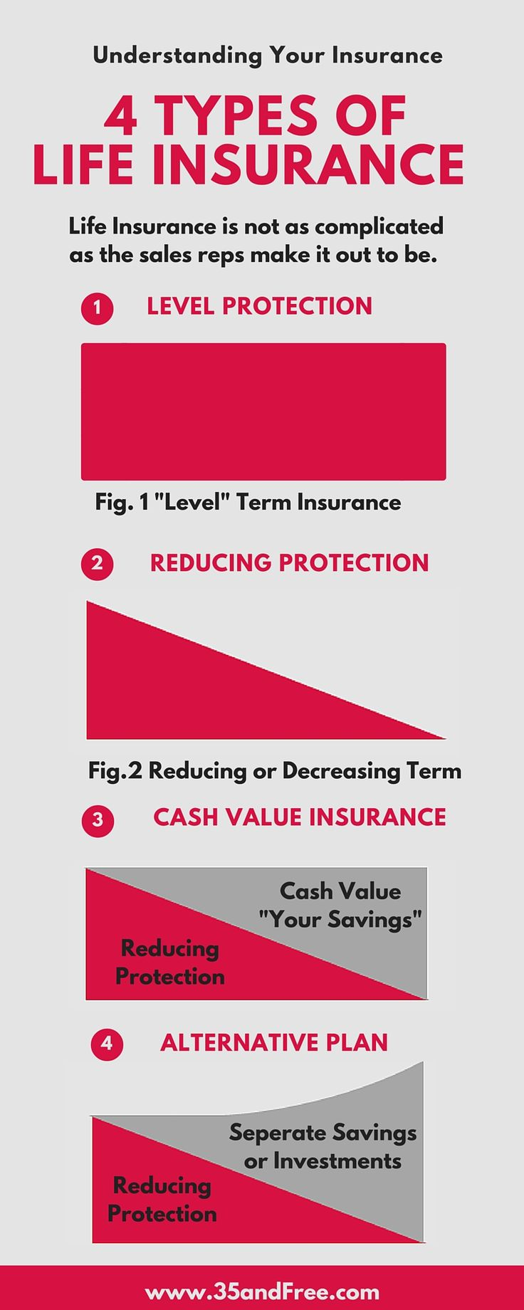 4 Types of Life Insurance; Understanding your Insurance