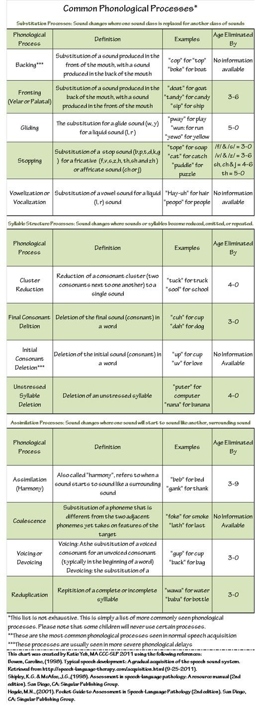 Chart of common phonological processes.