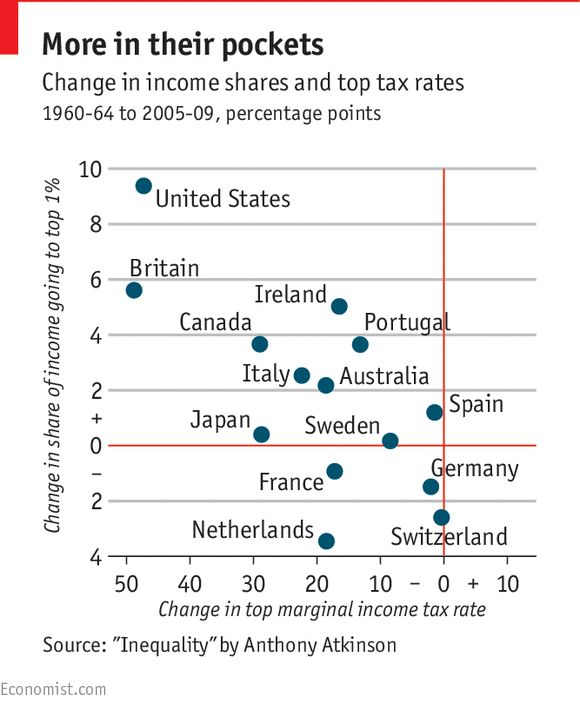 20150616 via the equality trust fb / The Economist explains: How inequality affects growth | The Economist