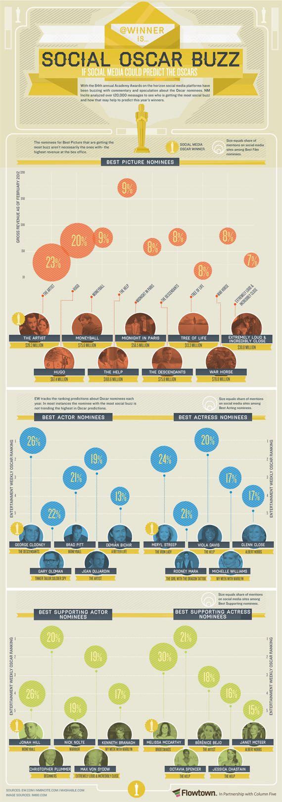 2012 social media Oscars predictions