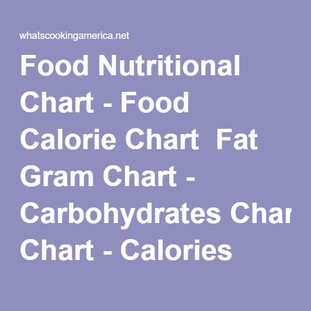 1000 ideas about calorie chart on pinterest protein for American regional cuisine history