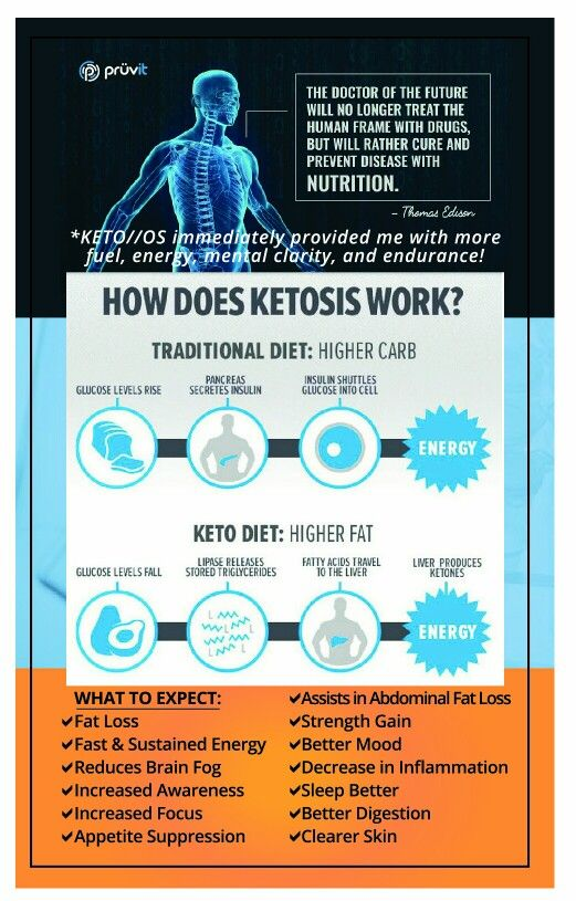 Nutritional ketosis in just 1 hour? For real! How does ketosis work? RenewU.Pruv...