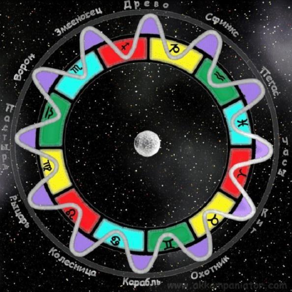 Идеальный 24-знаковый зодиак
