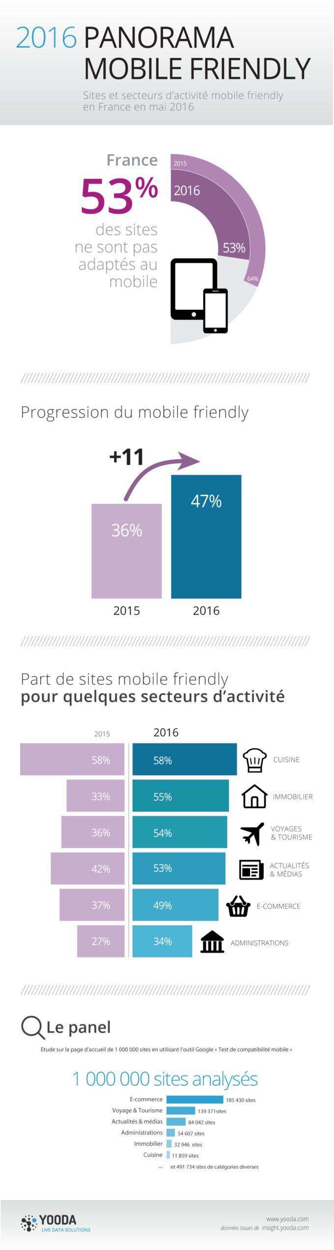 [Infographie] - 53% des sites français toujours inadaptés au mobile