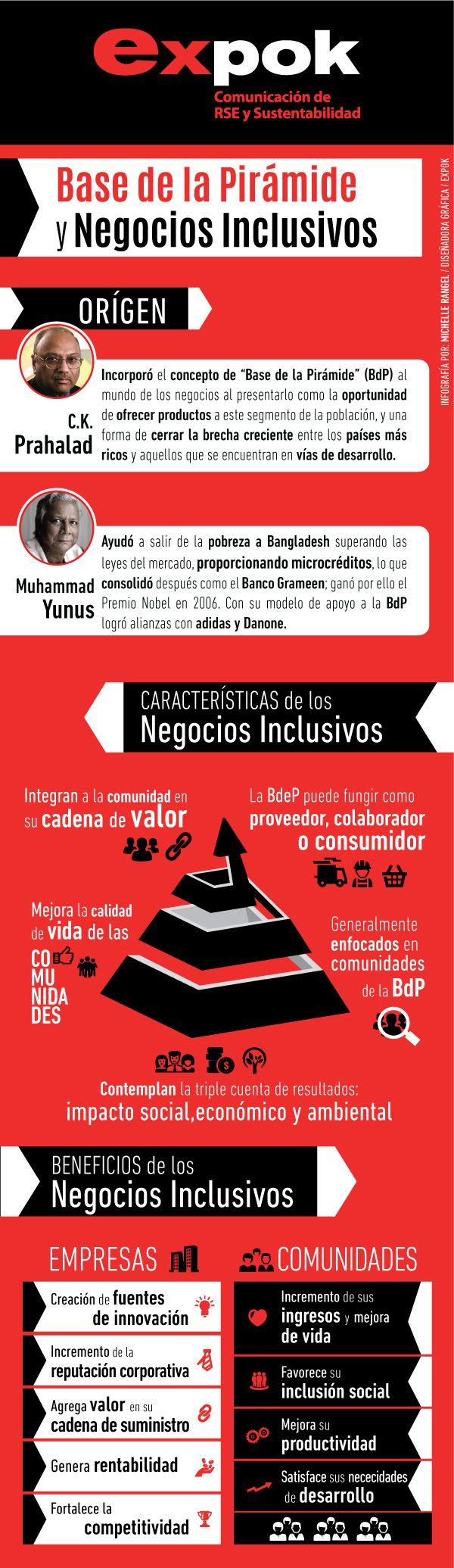 ¿Qué son los negocios inclusivos y la base de la pirámide?