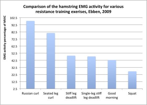 Hamstrings = not really that active during squats in comparison with proper hamstrings movements...