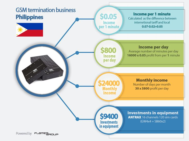 GSM termination business in Philippines. GSM termination helps people to make money using elementary IT skills. To start this business in Philippines you need a device (VoIP/GSM gateways) and traffic. Device converts international calls into local ones and VoIP signal into GSM. You play role of operator and get extremely high income.