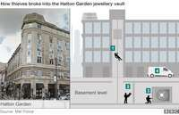 Plan of Hatton Garden  what happened