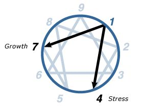 Enneagram One, The Reformer~Find out what type you Are! Fun and enlightening. http://www.enneagraminstitute.com/