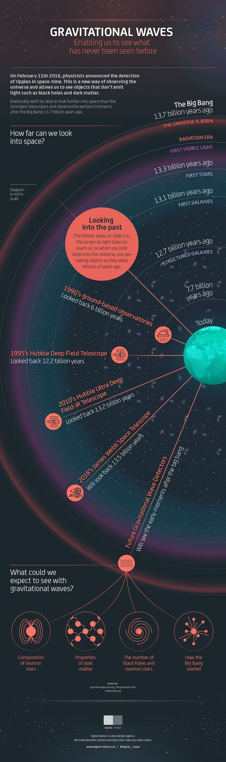Gravitational Waves Infographic - How far can we look into deep space