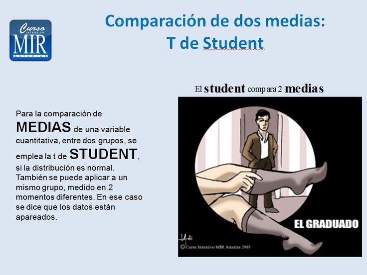 Comparación de dos medias. T de Student - #Preventiva
