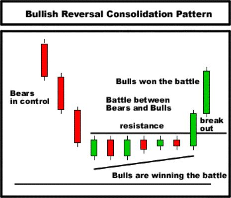 Day Trading technical analysis - candlestick chart course  http://www.amazon.com/dp/B00WQ379VM