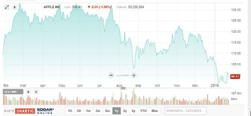How Apple Inc. (AAPL) Option Traders Are Preparing for the Worst...