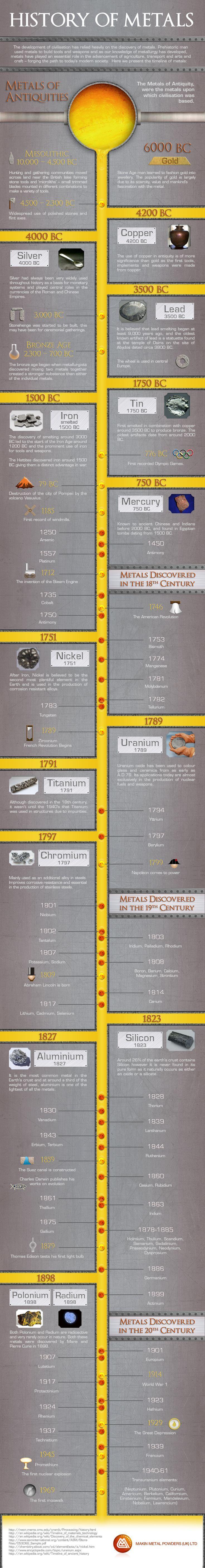 Breve historia de los metales