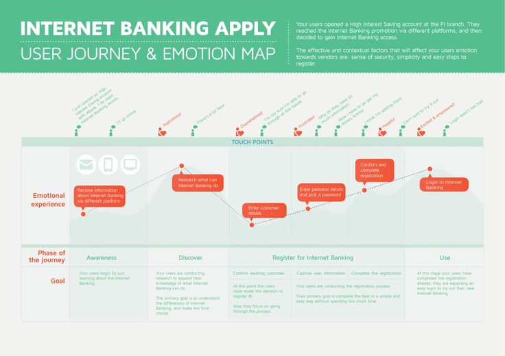 Internet Banking User Journey Mapping | Visual.ly