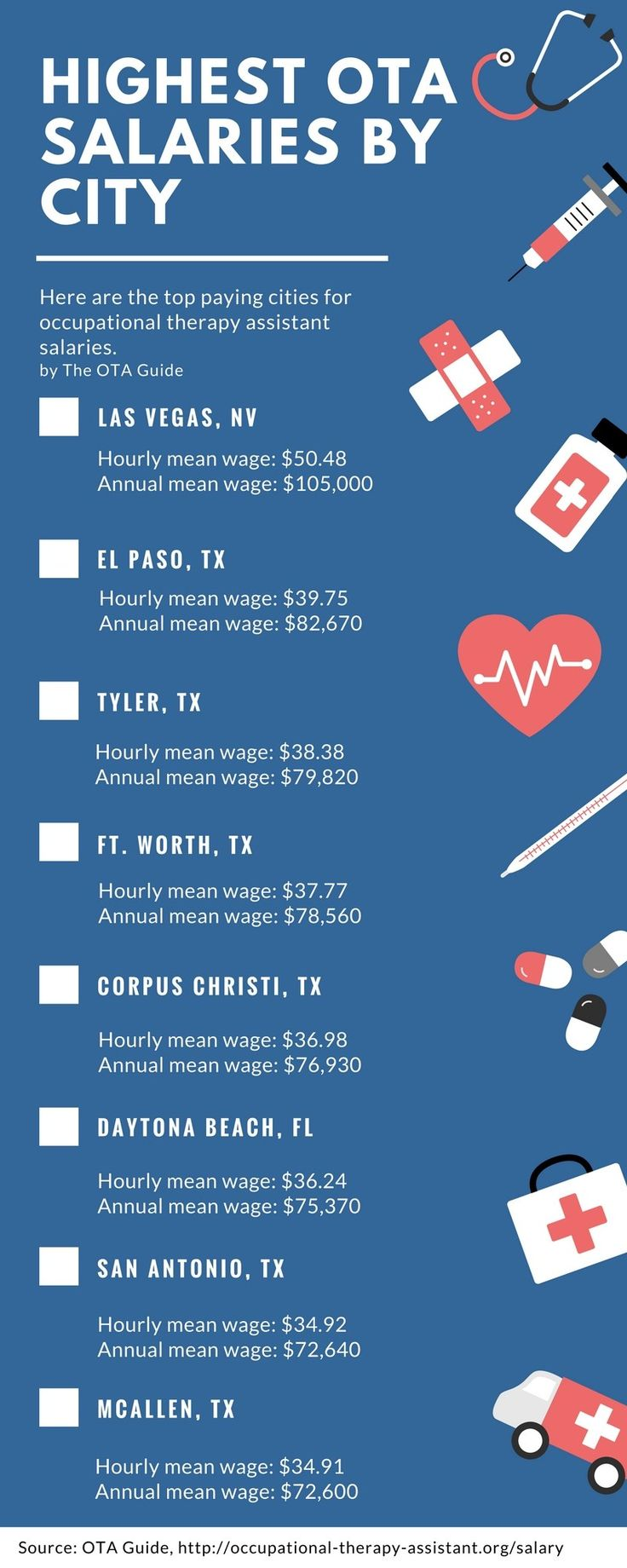 Top 8 Highest Paying cities for Occupational Therapy Assistants See Salary data for entire U.S. here: http://occupational-therapy-assistant.org/how-much-is-a-occupational-therapist-assistant-salary/