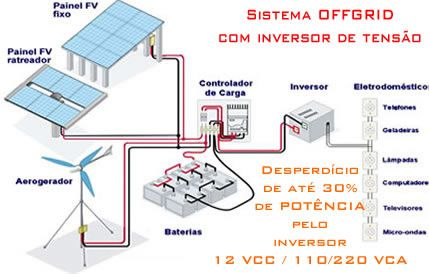 ONG Verde - Pequenas estações de energias eólica e solar - uso residencial é…