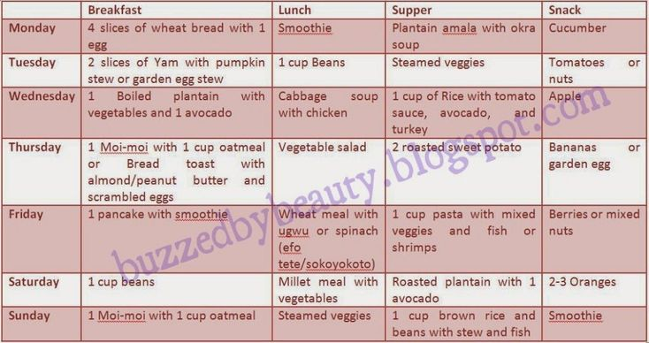 nigerian diet plan for weight loss | Food table | Diet ...