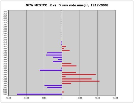 NEW MEXICO is no one's idea of the Heartland, and it's an outlier in being the most heavily Hispanic state in the US, but it has the best track record in siding with the winner of the popular vote in presidential elections. It's been on the losing side only once, when it narrowly supported Ford over Carter in 1976. As the chart shows, there have some nail-biters here. Gore's 366-vote win was the narrowest in state history, and Bush's 5,988-vote win in 2004 wasn't much more impressive.