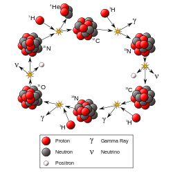 Fusion nucléaire : étoiles de masse supérieure à notre soleil— Wikipédia
