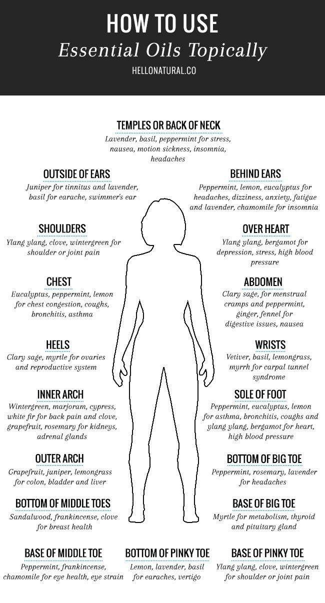 Essencial Oils on the body