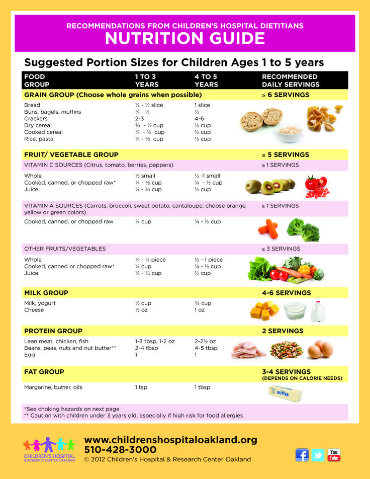 1000+ images about Nutrition & Healthy Eating for Children ...