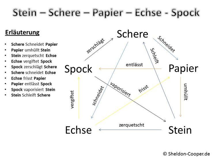 Schere, Stein, Papier funktioniert nicht – Gameplay – World of Warships official… – Anne