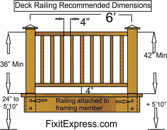 Deck railing dimensions google search house for Steps to building a house yourself
