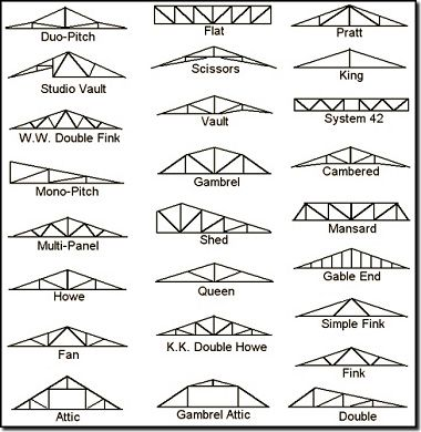 Best 25 Roof Trusses Ideas On Pinterest