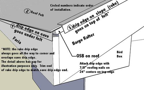 Eave Metal Roof Installation : Best images about soffit fascia rain gutters drip