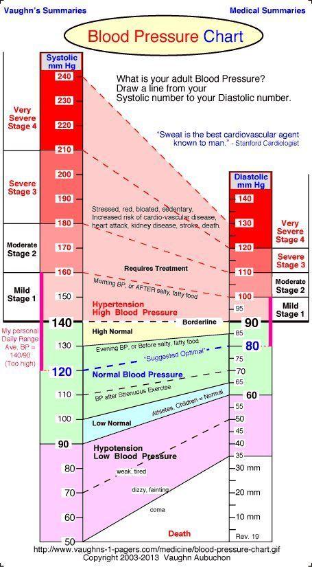 Blood Pressure: Highs, Lows: Blood Pressure Chart - Normal Blood Pressure…