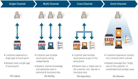 #Social #Shopping #SingleChannel #MultiChannel #CrossChannel #OmniChannel #mafash14 #bocconi #sdabocconi #mooc #w5
